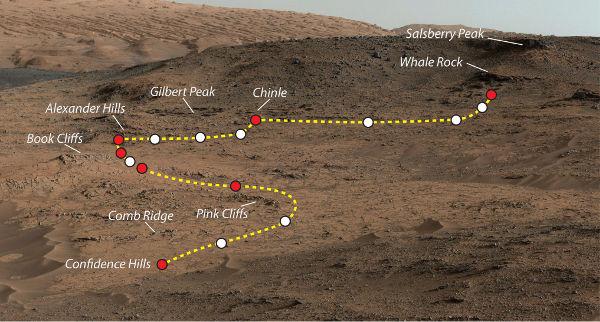 Tracing Curiosity S Recent Trip On Mars